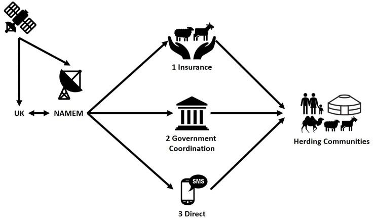 SIBELIUs overview diagram